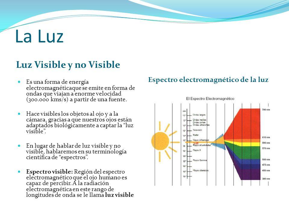 La Luz Luz Visible y no Visible Espectro electromagnético de la luz Es una forma de energía electromagnéticaque se emite en forma de ondas que viajan