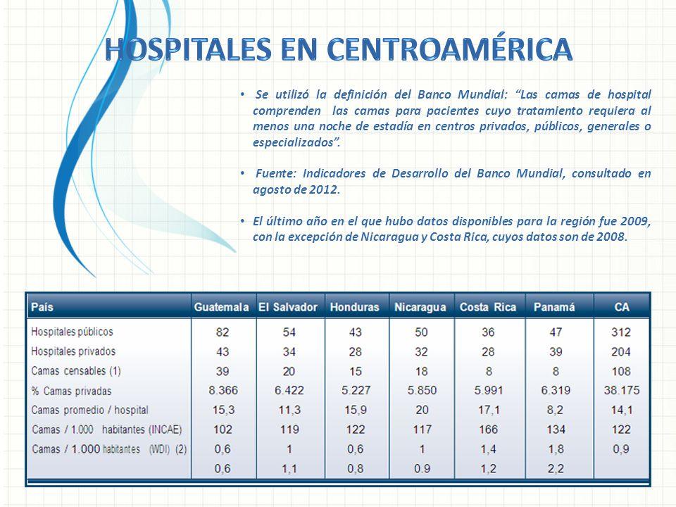 Se utilizó la definición del Banco Mundial: Las camas de hospital comprenden las camas para pacientes cuyo tratamiento requiera al menos una noche de