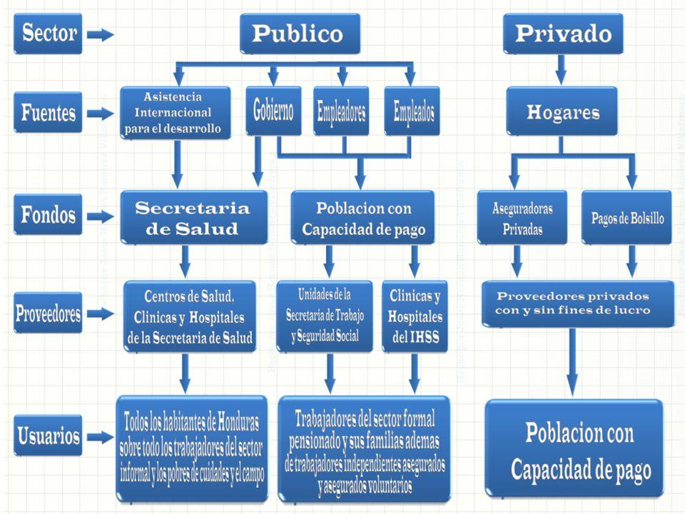 La Secretaria de Salud está organizada administrativamente en 18 regiones departamentales y dos metropolitanas que se dividen en áreas de salud cuya jurisdicción cobija al nivel primario.