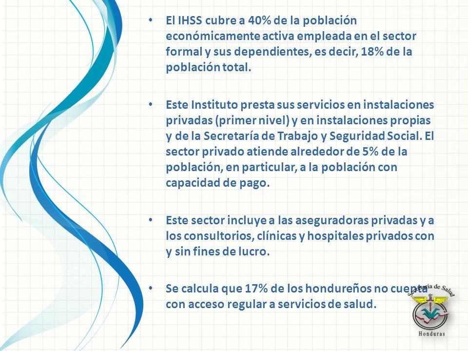 El IHSS cubre a 40% de la población económicamente activa empleada en el sector formal y sus dependientes, es decir, 18% de la población total.