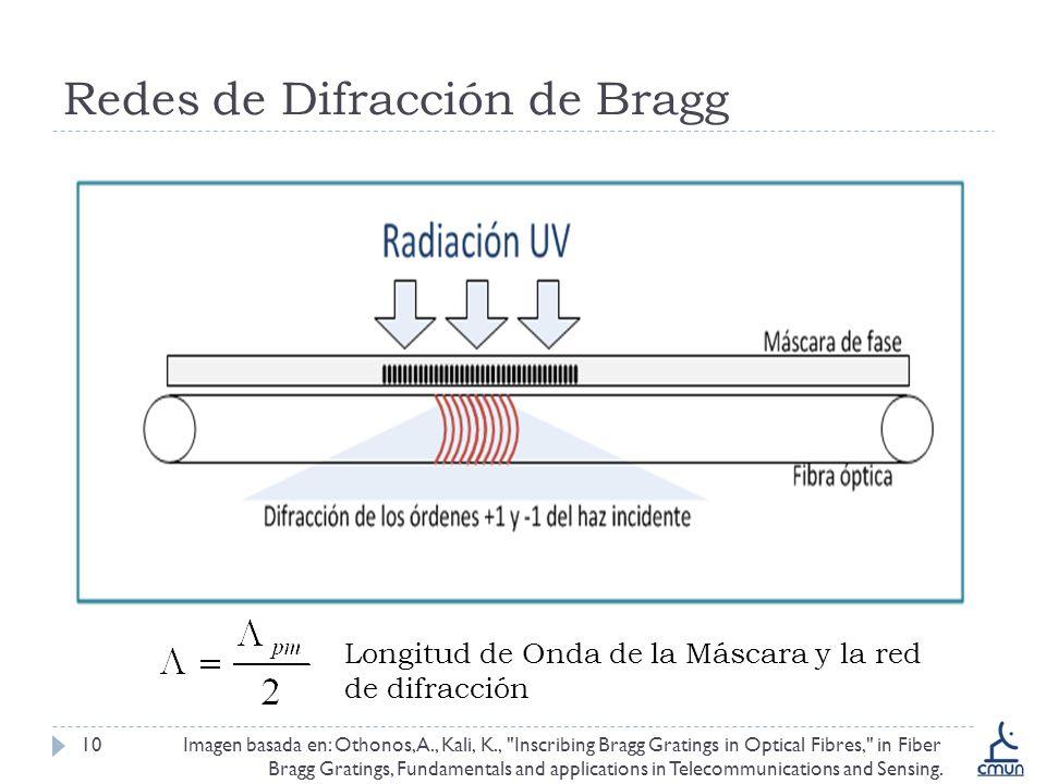Redes de Difracción de Bragg 10Imagen basada en: Othonos, A., Kali, K., Inscribing Bragg Gratings in Optical Fibres, in Fiber Bragg Gratings, Fundamentals and applications in Telecommunications and Sensing.