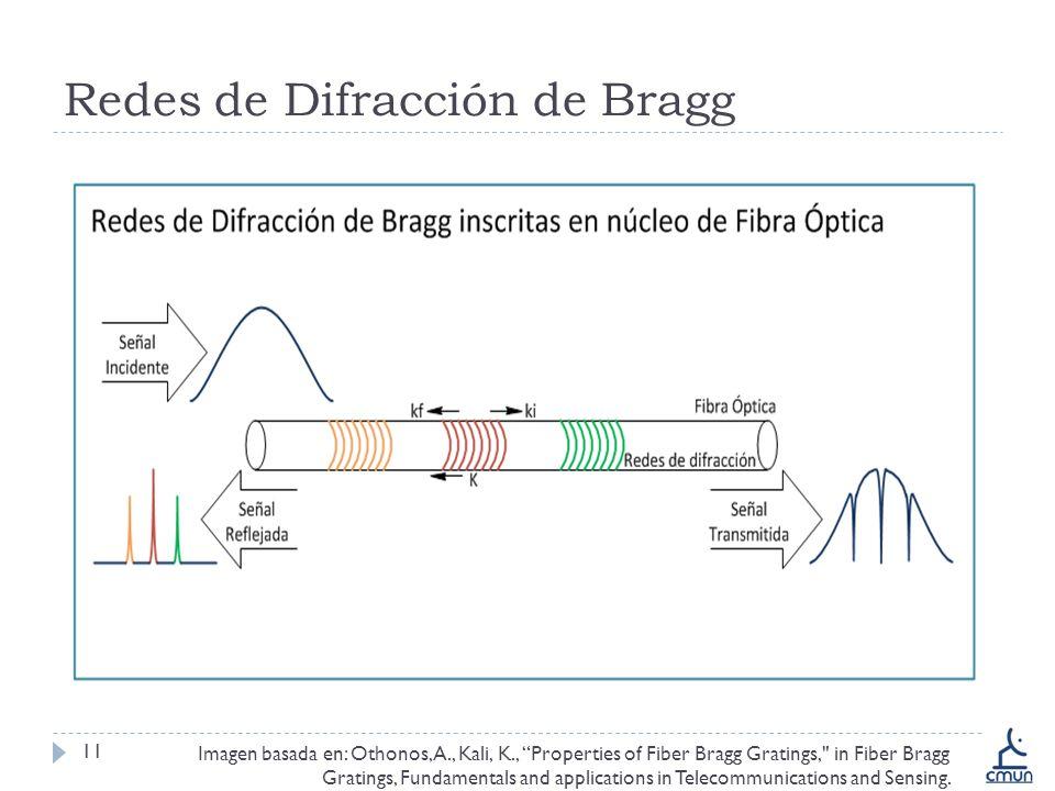 Redes de Difracción de Bragg 11 asd Imagen basada en: Othonos, A., Kali, K., Properties of Fiber Bragg Gratings, in Fiber Bragg Gratings, Fundamentals and applications in Telecommunications and Sensing.