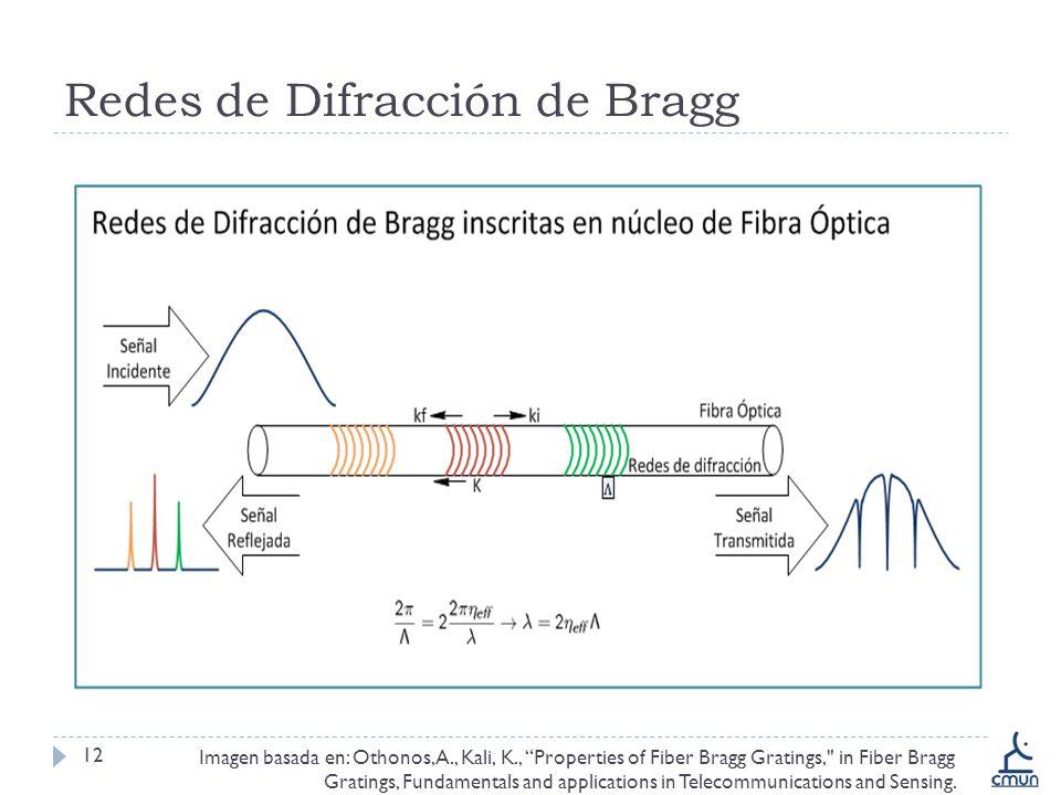 Redes de Difracción de Bragg 12 asd Imagen basada en: Othonos, A., Kali, K., Properties of Fiber Bragg Gratings, in Fiber Bragg Gratings, Fundamentals and applications in Telecommunications and Sensing.