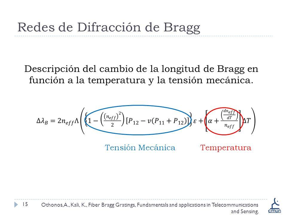 Redes de Difracción de Bragg 15 Descripción del cambio de la longitud de Bragg en función a la temperatura y la tensión mecánica.