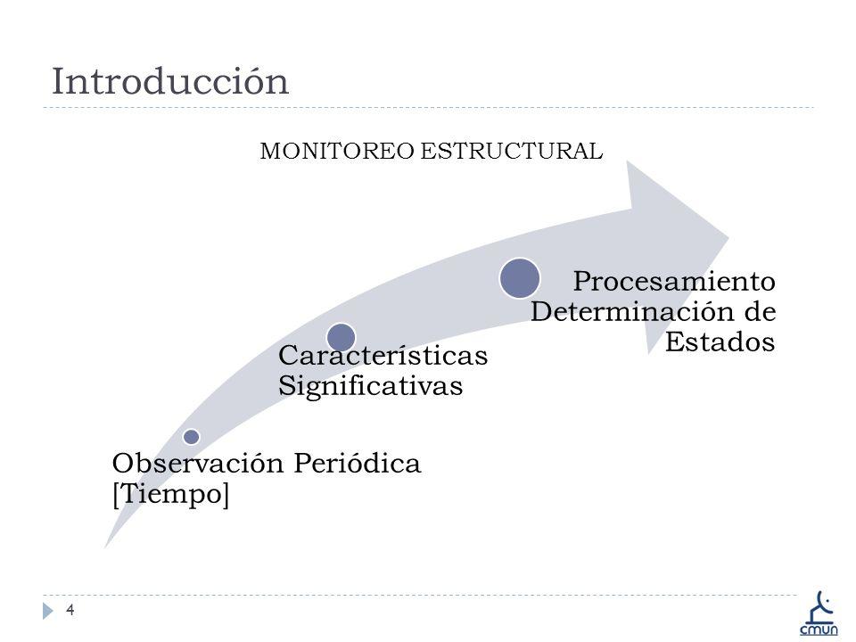 Introducción 4 Observación Periódica [Tiempo] Características Significativas Procesamiento Determinación de Estados MONITOREO ESTRUCTURAL