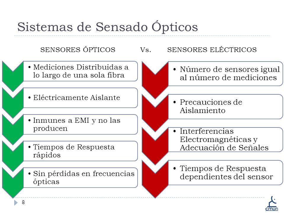 Sistemas de Sensado Ópticos 8 Número de sensores igual al número de mediciones Precauciones de Aislamiento Interferencias Electromagnéticas y Adecuación de Señales Tiempos de Respuesta dependientes del sensor Mediciones Distribuidas a lo largo de una sola fibra Eléctricamente Aislante Inmunes a EMI y no las producen Tiempos de Respuesta rápidos Sin pérdidas en frecuencias ópticas SENSORES ÓPTICOS Vs.