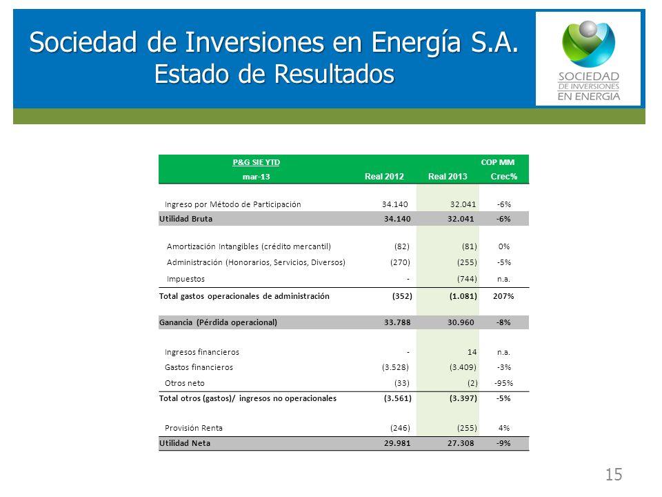 RESULTADOS FINANCIEROS SOCIEDAD DE INVERSIONES EN ENERGIA (SIE) 15 Sociedad de Inversiones en Energía S.A. Estado de Resultados P&G SIE YTD COP MM mar