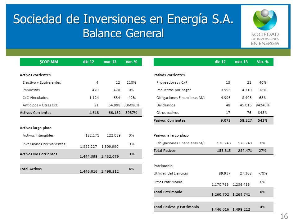 RESULTADOS FINANCIEROS SOCIEDAD DE INVERSIONES EN ENERGIA (SIE) Sociedad de Inversiones en Energía S.A. Balance General 16 $COP MMdic-12mar-13Var. % A