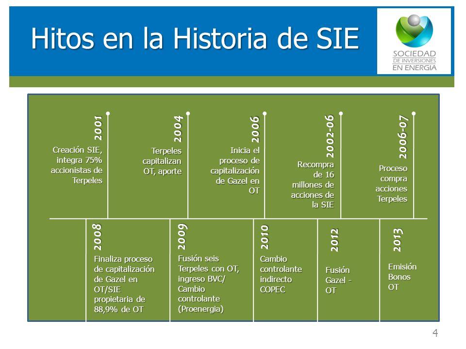 RESULTADOS FINANCIEROS SOCIEDAD DE INVERSIONES EN ENERGIA (SIE) Hitos en la Historia de SIE 4 20012004 2006 2002-06 2006-07 2008 2009 2010 Creación SIE, integra 75% accionistas de Terpeles Terpeles capitalizan OT, aporte Inicia el proceso de capitalización de Gazel en OT Recompra de 16 millones de acciones de la SIE Proceso compra acciones Terpeles Finaliza proceso de capitalización de Gazel en OT/SIE propietaria de 88,9% de OT Fusión seis Terpeles con OT, ingreso BVC/ Cambio controlante (Proenergia) Cambio controlante indirecto COPEC 20122013 Fusión Gazel - OT Emisión Bonos OT