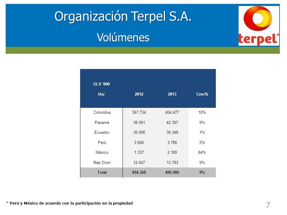 RESULTADOS FINANCIEROS SOCIEDAD DE INVERSIONES EN ENERGIA (SIE) Organización Terpel S.A. Volúmenes * Perú y México de acuerdo con la participación en
