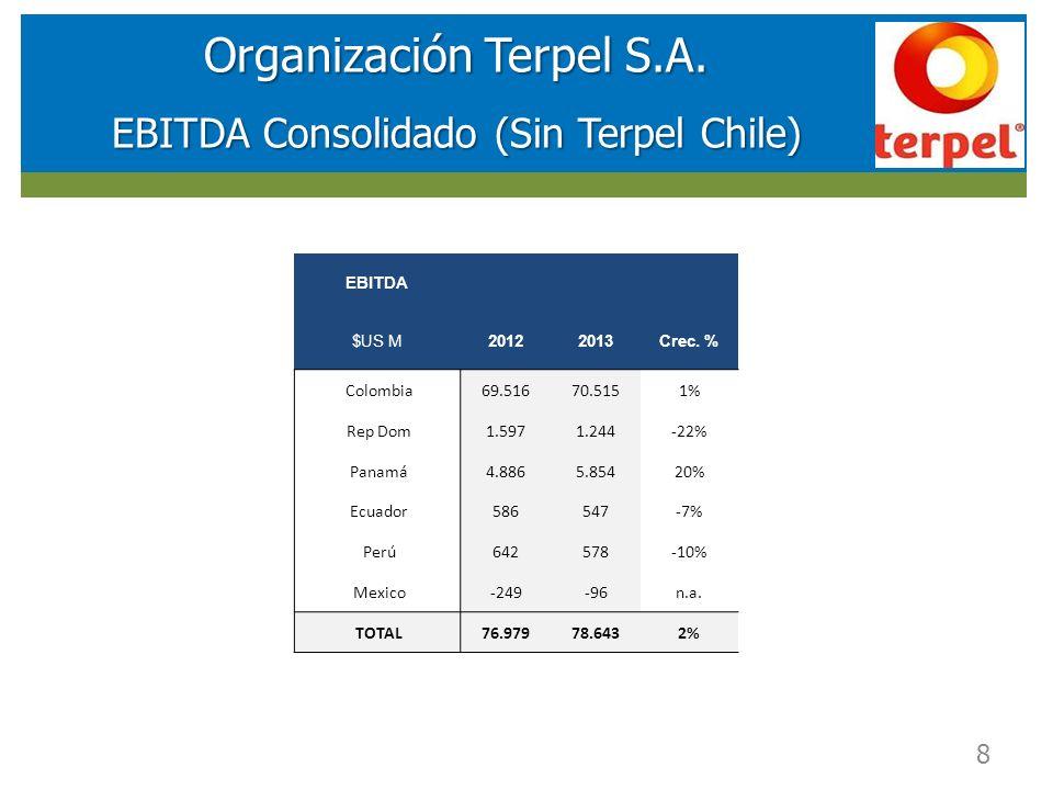 RESULTADOS FINANCIEROS SOCIEDAD DE INVERSIONES EN ENERGIA (SIE) Organización Terpel S.A. EBITDA Consolidado (Sin Terpel Chile) 8 EBITDA $US M20122013C