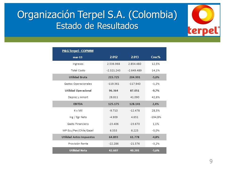 RESULTADOS FINANCIEROS SOCIEDAD DE INVERSIONES EN ENERGIA (SIE) 9 Organización Terpel S.A. (Colombia) Estado de Resultados P&G Terpel - COPMM mar-13 2