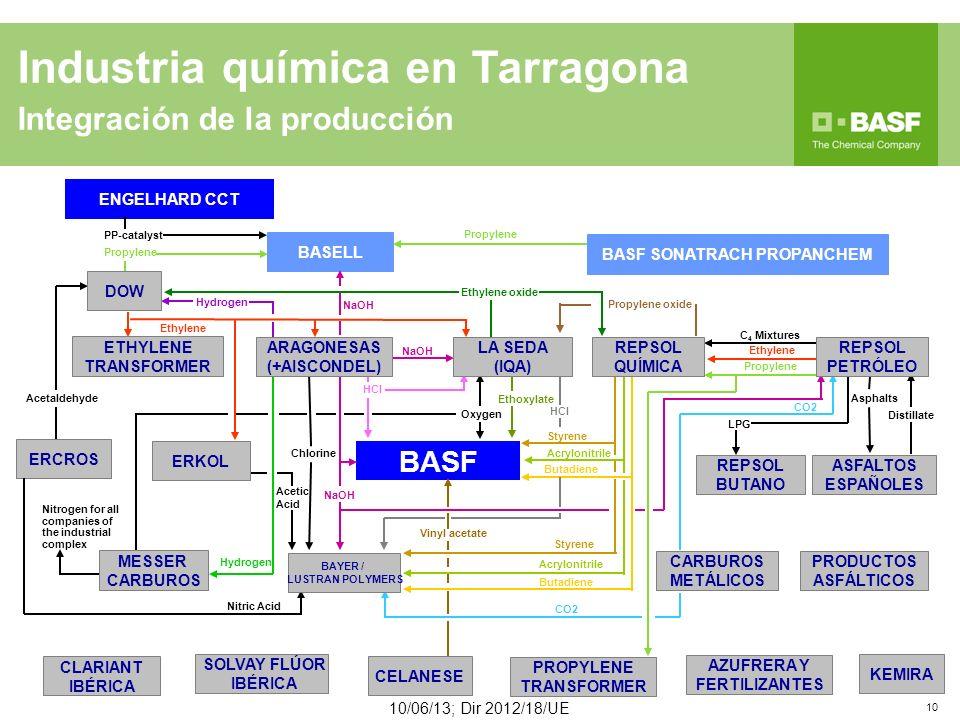 Industria química en Tarragona Integración de la producción 10/06/13; Dir 2012/18/UE 10 BASF BASELL BASF SONATRACH PROPANCHEM ENGELHARD CCT Propylene Ethylene Ethylene oxide C 4 Mixtures Butadiene Acrylonitrile ERKOL REPSOL PETRÓLEO LA SEDA (IQA) REPSOL QUÍMICA BAYER / LUSTRAN POLYMERS PROPYLENE TRANSFORMER ARAGONESAS (+AISCONDEL) ETHYLENE TRANSFORMER DOW CLARIANT IBÉRICA CELANESE