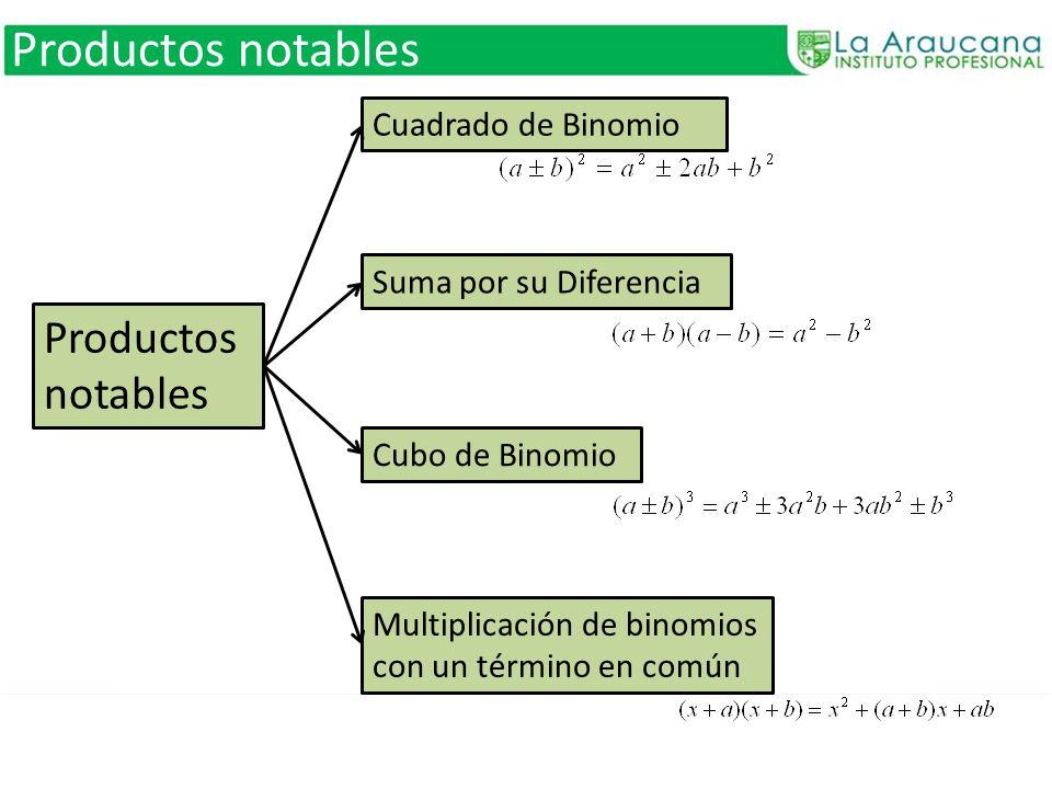 Productos notables Cuadrado de Binomio Suma por su Diferencia Cubo de Binomio Multiplicación de binomios con un término en común