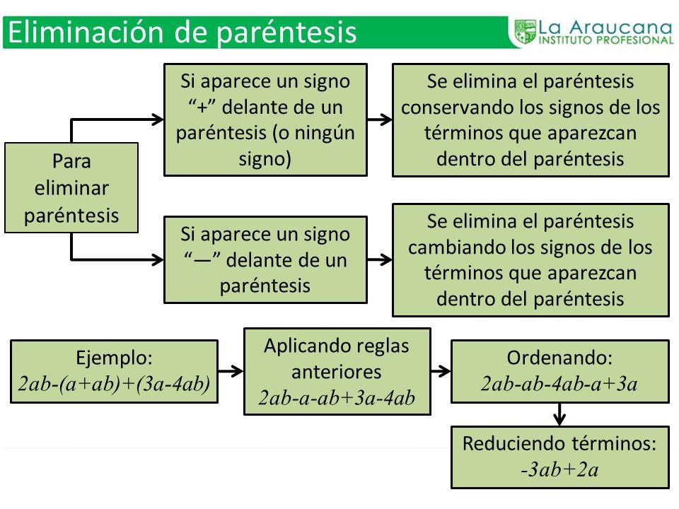 Eliminación de paréntesis Para eliminar paréntesis Si aparece un signo + delante de un paréntesis (o ningún signo) Se elimina el paréntesis conservand