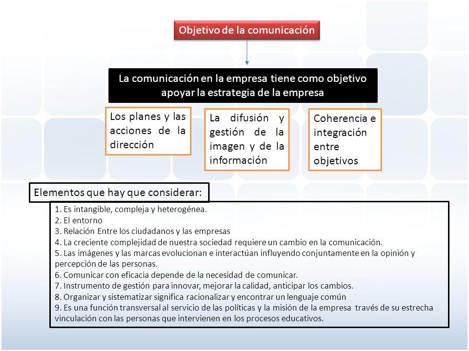 Operacionales Reglamentarios Mantenimiento La efectividad y buen rendimiento de una empresa depende plenamente de una buena comunicación organizacional.