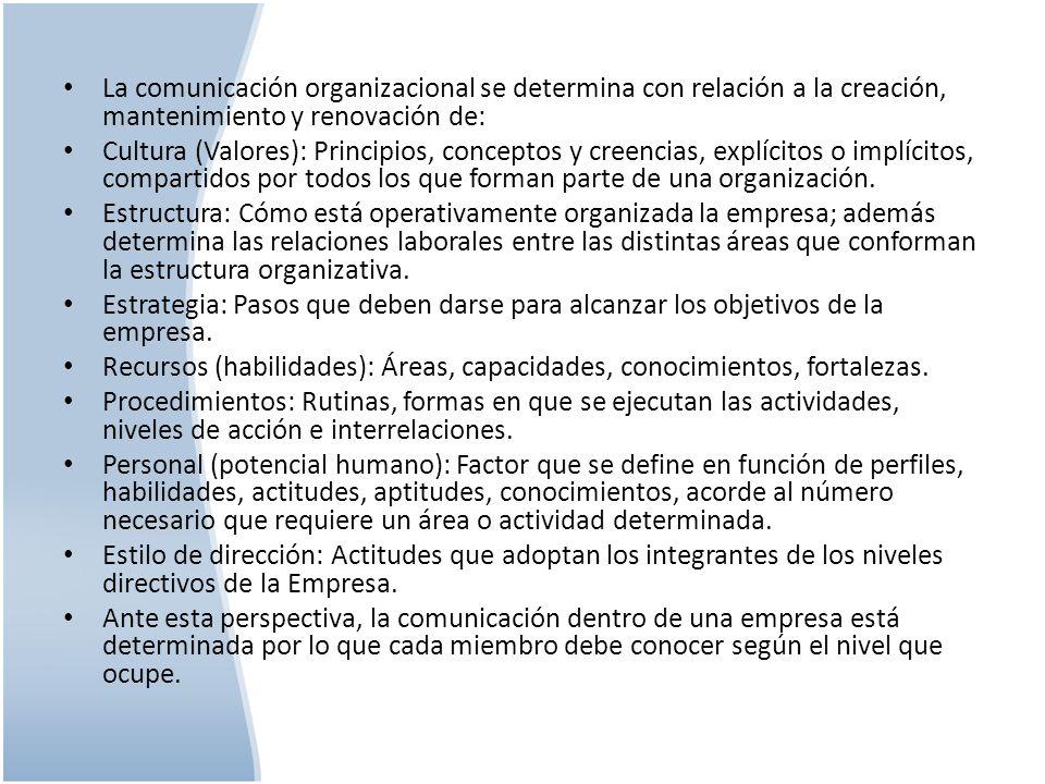 La comunicación organizacional se determina con relación a la creación, mantenimiento y renovación de: Cultura (Valores): Principios, conceptos y cree