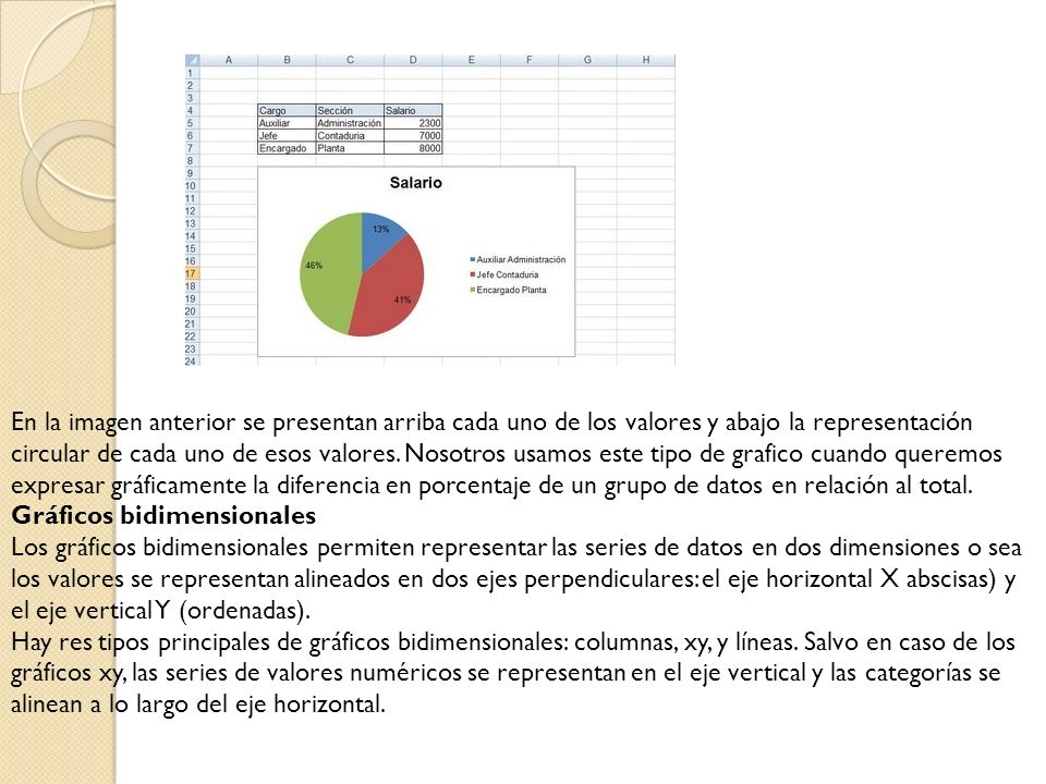 En la siguiente imagen mostramos un ejemplo de un gráfico bidimensional, en este caso de columnas.