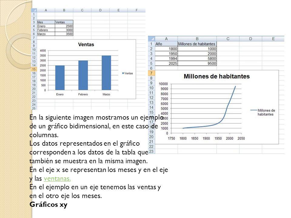 Gráficos de líneas A diferencia del anterior estos gráficos no consideran como valores los datos del eje x sino como rótulos por eso si tomamos como ejemplo la evolución de población mundial vemos que la curva del grafico varía.