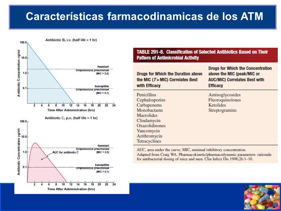 Comité de Prevención y Control de Infecciones Asociadas a la Atención de Salud Características farmacodinamicas de los ATM