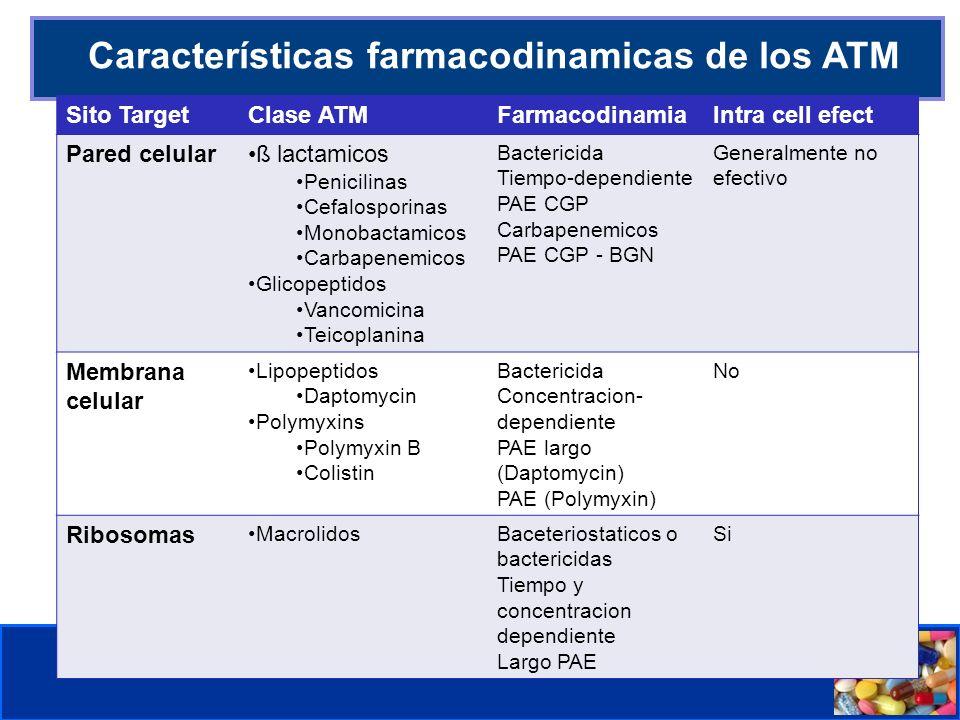 Comité de Prevención y Control de Infecciones Asociadas a la Atención de Salud INDICACIONES DE ANTIMICROBIANOS Pediatr Clin N Am 52 (2005) 869– 894 INFECCIONES RESPIRATORIAS ALTAS Faringoamigdalitis Estreptocócica (Streptococcus del Grupo A