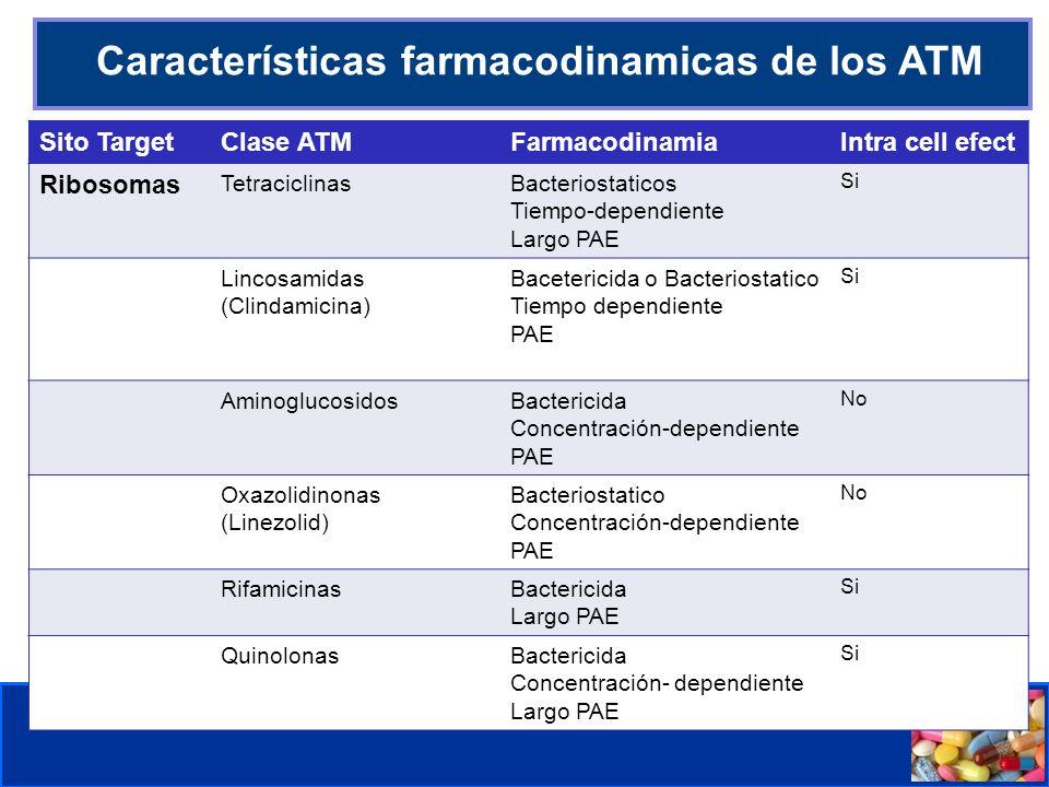 Comité de Prevención y Control de Infecciones Asociadas a la Atención de Salud Características farmacodinamicas de los ATM Sito TargetClase ATMFarmaco