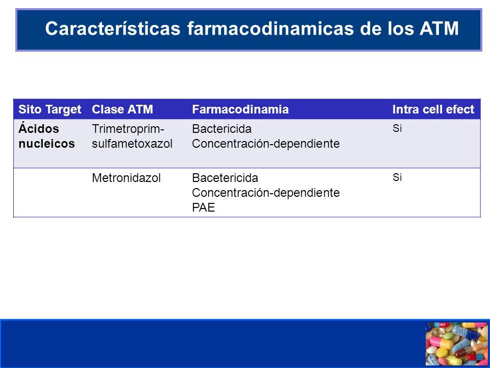 Comité de Prevención y Control de Infecciones Asociadas a la Atención de Salud CLASIFICACION DE ANTIMICROBIANOS BETALACTÁMICOS PENICILINAS: P.