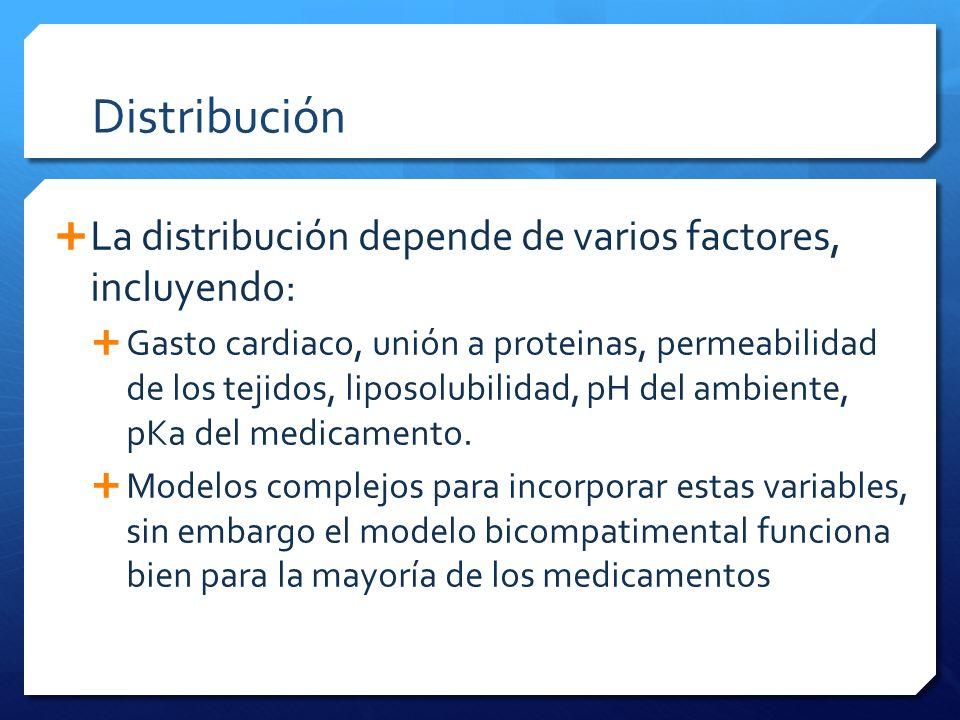 Distribución La distribución depende de varios factores, incluyendo: Gasto cardiaco, unión a proteinas, permeabilidad de los tejidos, liposolubilidad,