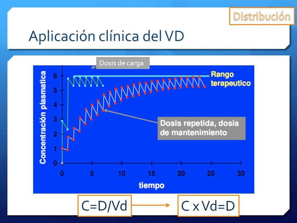 Aplicación clínica del VD Dosis de carga C=D/Vd C x Vd=D