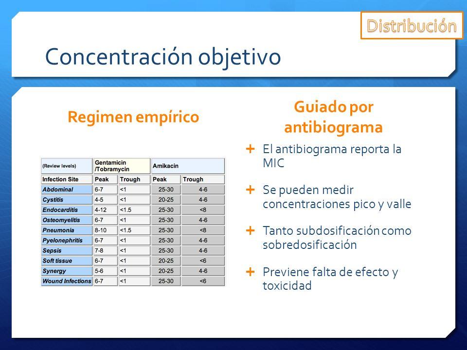 Concentración objetivo Regimen empírico Guiado por antibiograma El antibiograma reporta la MIC Se pueden medir concentraciones pico y valle Tanto subd