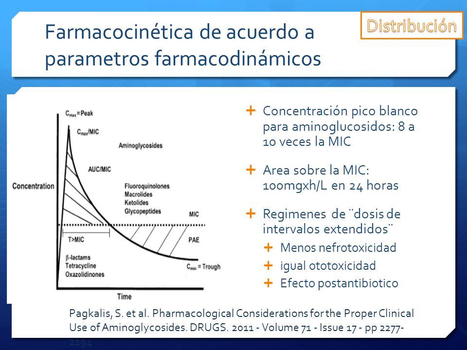 Farmacocinética de acuerdo a parametros farmacodinámicos Concentración pico blanco para aminoglucosidos: 8 a 10 veces la MIC Area sobre la MIC: 100mgx