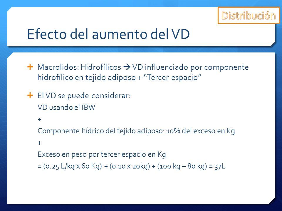 Efecto del aumento del VD Macrolidos: Hidrofílicos VD influenciado por componente hidrofílico en tejido adiposo + Tercer espacio El VD se puede consid