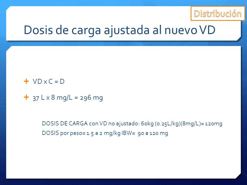 Dosis de carga ajustada al nuevo VD VD x C = D 37 L x 8 mg/L = 296 mg DOSIS DE CARGA con VD no ajustado: 60kg (0.25L/kg)(8mg/L)= 120mg DOSIS por peso=