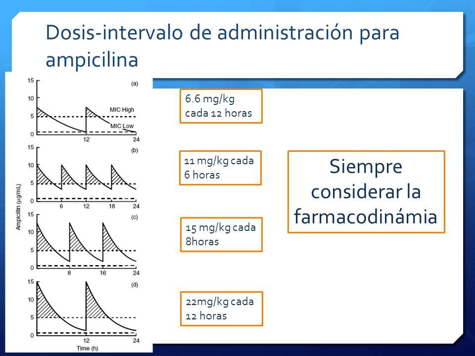 Dosis-intervalo de administración para ampicilina 6.6 mg/kg cada 12 horas 11 mg/kg cada 6 horas 15 mg/kg cada 8horas 22mg/kg cada 12 horas Siempre con