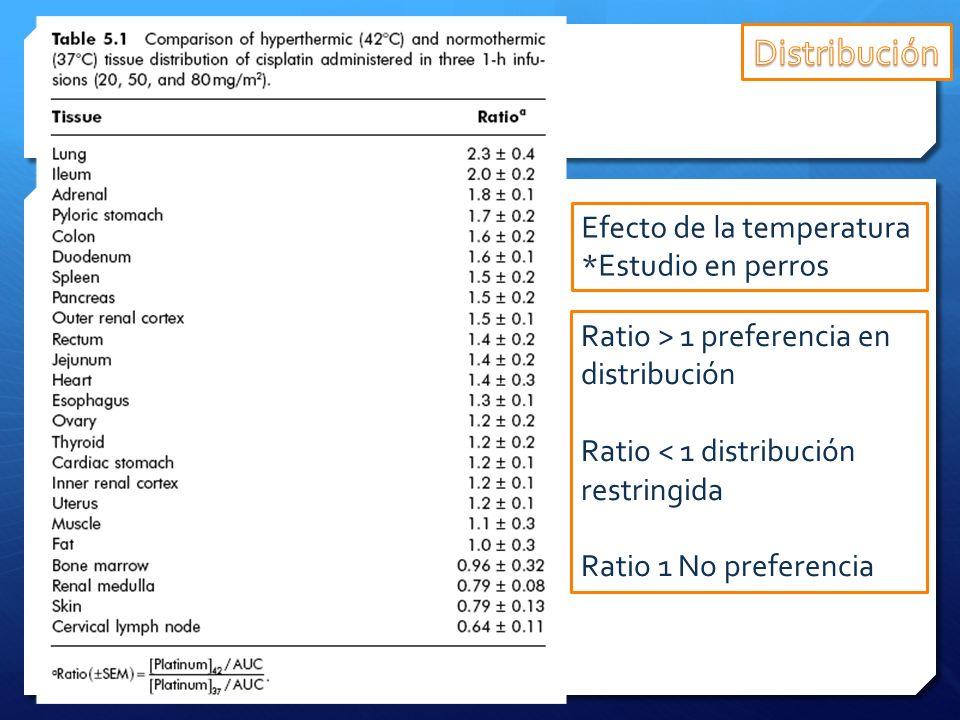 Ratio > 1 preferencia en distribución Ratio < 1 distribución restringida Ratio 1 No preferencia Efecto de la temperatura *Estudio en perros