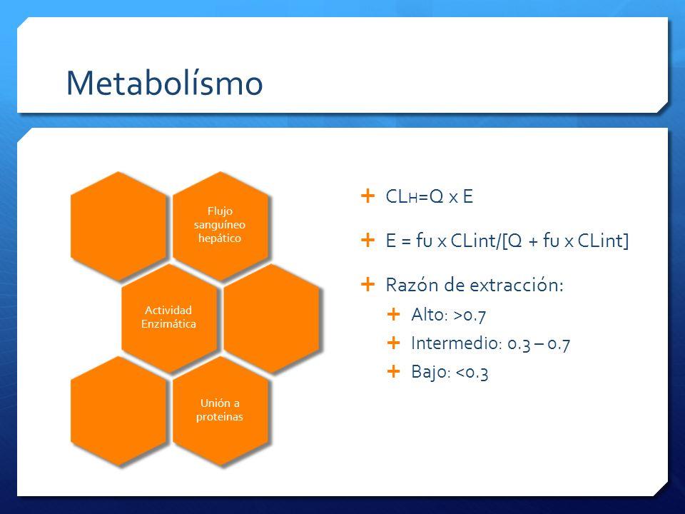 Metabolísmo Flujo sanguíneo hepático Actividad Enzimática Unión a proteinas CL H =Q x E E = fu x CLint/[Q + fu x CLint] Razón de extracción: Alto: >0.