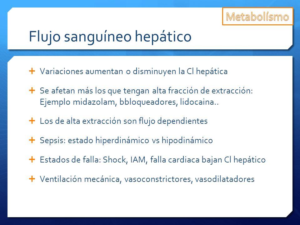 Flujo sanguíneo hepático Variaciones aumentan o disminuyen la Cl hepática Se afetan más los que tengan alta fracción de extracción: Ejemplo midazolam,