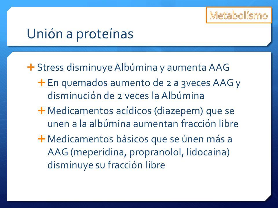 Unión a proteínas Stress disminuye Albúmina y aumenta AAG En quemados aumento de 2 a 3veces AAG y disminución de 2 veces la Albúmina Medicamentos acíd