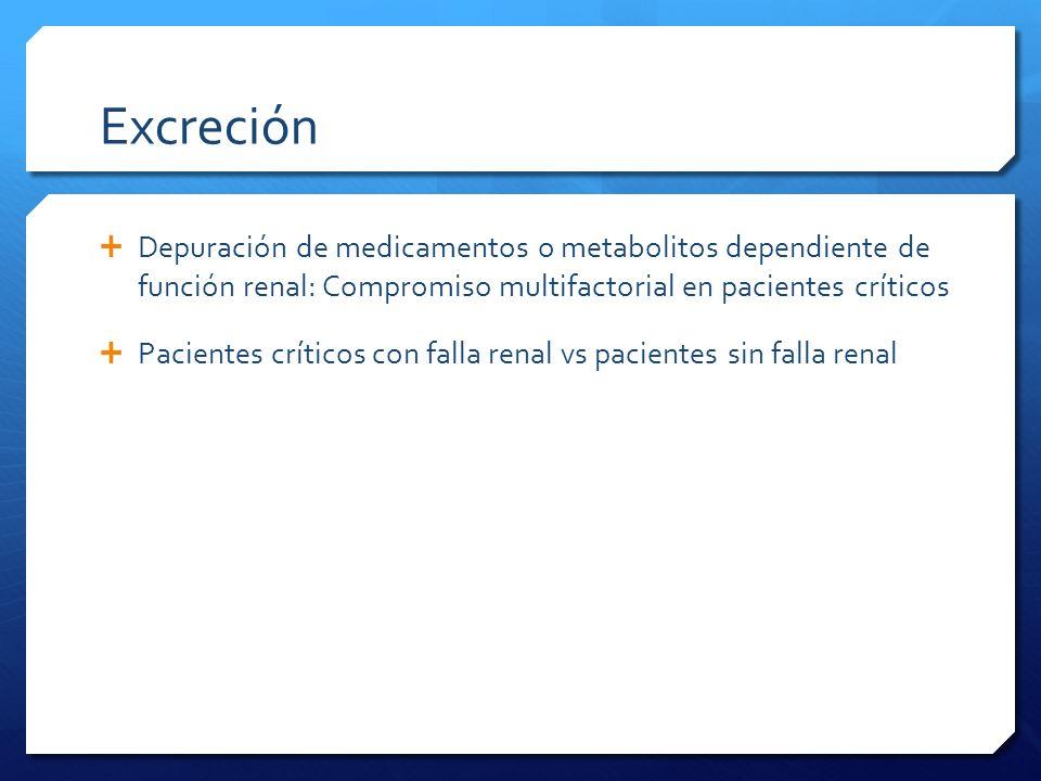 Excreción Depuración de medicamentos o metabolitos dependiente de función renal: Compromiso multifactorial en pacientes críticos Pacientes críticos co