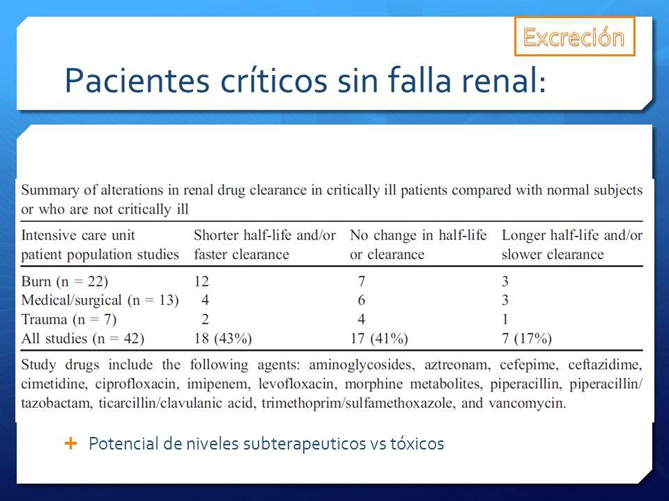 Pacientes críticos sin falla renal: Potencial de niveles subterapeuticos vs tóxicos