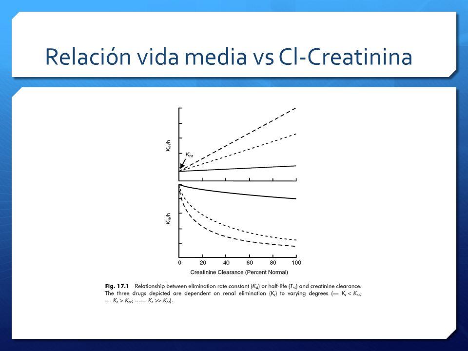 Relación vida media vs Cl-Creatinina