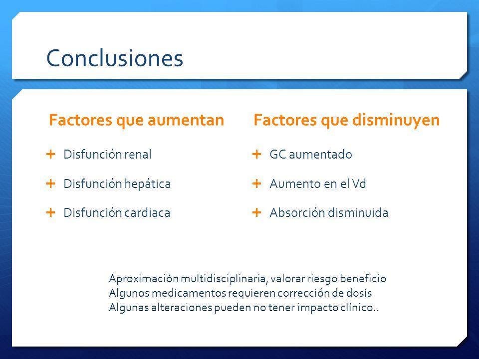 Conclusiones Factores que aumentan Disfunción renal Disfunción hepática Disfunción cardiaca Factores que disminuyen GC aumentado Aumento en el Vd Abso