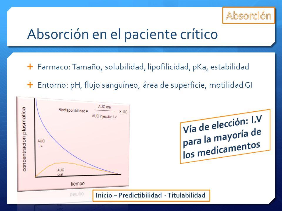 Absorción en el paciente crítico Farmaco: Tamaño, solubilidad, lipofilicidad, pKa, estabilidad Entorno: pH, flujo sanguíneo, área de superficie, motil