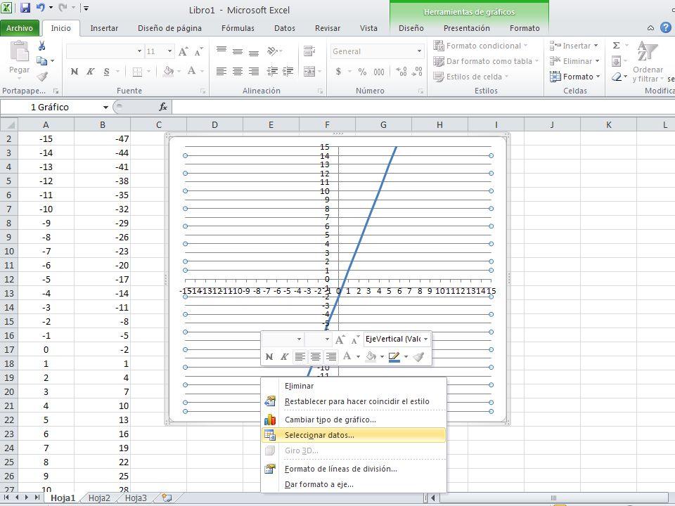 En la tabla aparecen los valores del dominio y contradominio de dos funciones lineales.