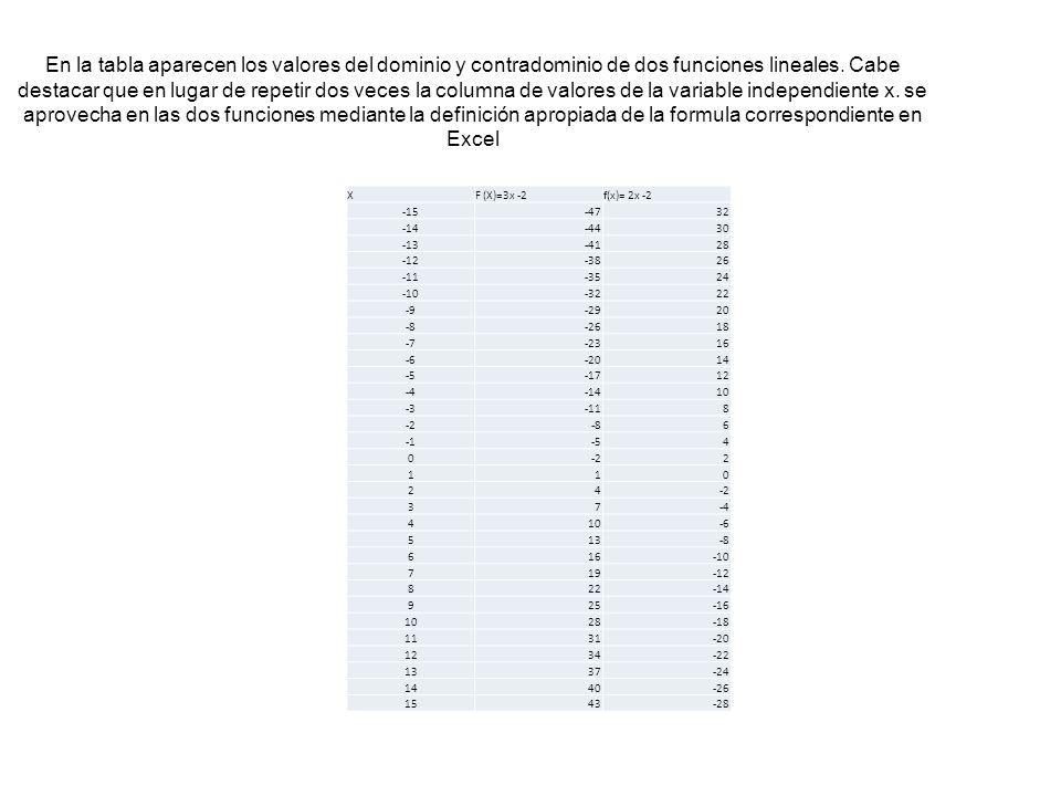 En la tabla aparecen los valores del dominio y contradominio de dos funciones lineales. Cabe destacar que en lugar de repetir dos veces la columna de