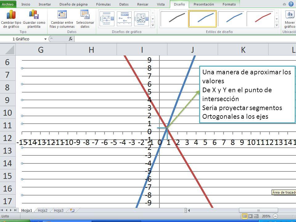 Una manera de aproximar los valores De X y Y en el punto de intersección Seria proyectar segmentos Ortogonales a los ejes