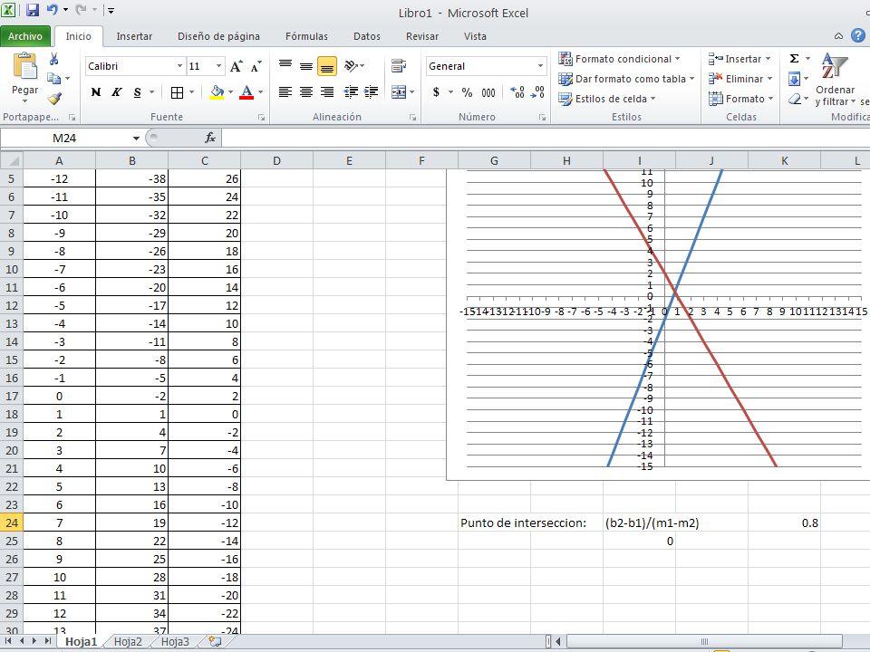 La forma parametrizada simplifica La elaboración de intersecciones cuando se tienen conjuntos amplios de funciones