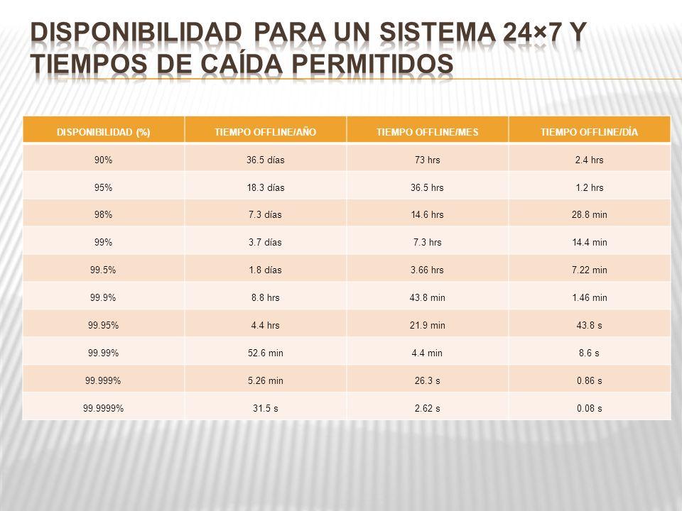 DISPONIBILIDAD (%)TIEMPO OFFLINE/AÑOTIEMPO OFFLINE/MESTIEMPO OFFLINE/DÍA 90%36.5 días73 hrs2.4 hrs 95%18.3 días36.5 hrs1.2 hrs 98%7.3 días14.6 hrs28.8 min 99%3.7 días7.3 hrs14.4 min 99.5%1.8 días3.66 hrs7.22 min 99.9%8.8 hrs43.8 min1.46 min 99.95%4.4 hrs21.9 min43.8 s 99.99%52.6 min4.4 min8.6 s 99.999%5.26 min26.3 s0.86 s 99.9999%31.5 s2.62 s0.08 s
