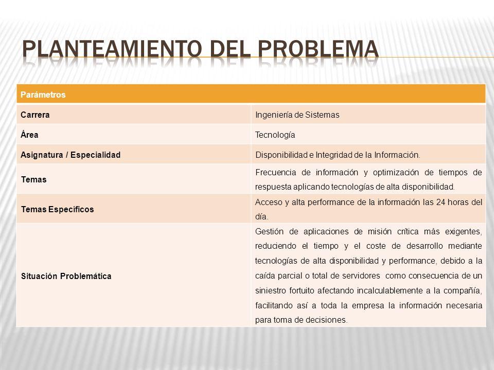 Parámetros CarreraIngeniería de Sistemas ÁreaTecnología Asignatura / EspecialidadDisponibilidad e Integridad de la Información.