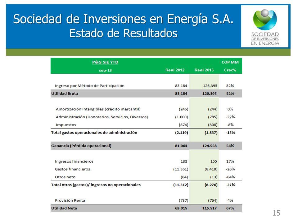 RESULTADOS FINANCIEROS SOCIEDAD DE INVERSIONES EN ENERGIA (SIE) 15 Sociedad de Inversiones en Energía S.A. Estado de Resultados